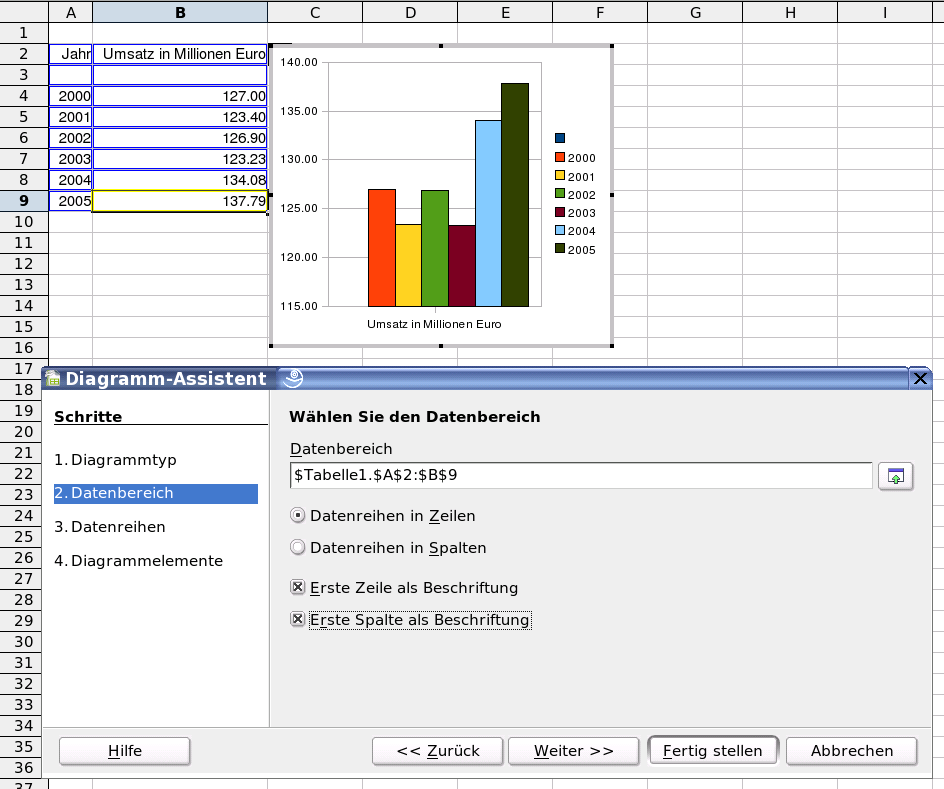Diagramm archiv des libreoffice und for Tabelle open office
